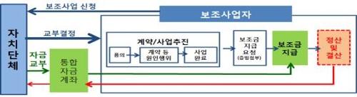 지방보조금 통합 관리시스템 체계