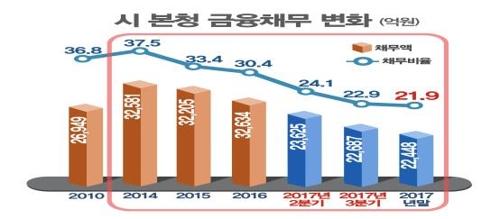 인천시 본청 금융채무 변화