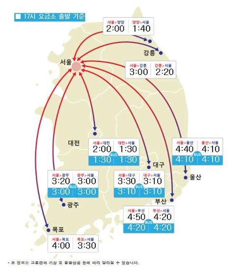 주요 도시간 예상 소요시간