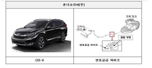 작결함으로 리콜되는 혼다 CR-V [국토교통부 제공=연합뉴스]