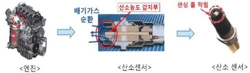 산소센서 구조 및 결함부품