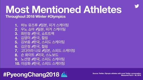 최다 언급된 올림픽 선수 순위