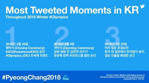 한국에서 올림픽 트윗이 가장 많았던 순간