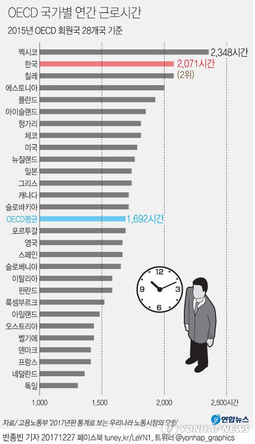 OECD 국가별 연간 근로시간