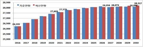 기준전망과 혁신전망의 취업자 수 변화(천명)
