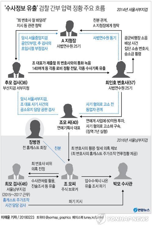 """[그래픽] '수사정보 유출' 검찰 간부 압력 정황, """"최인호 잘 봐달라"""""""
