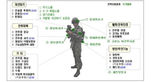 워리어 플랫폼 무기체계[육군제공]