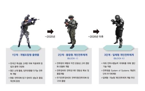 육군 워리어 플랫폼 개발계획[육군제공]