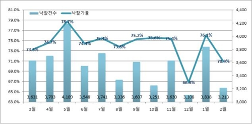 지난 1년 전국 월별 낙찰가율 및 낙찰건수