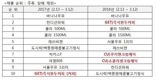 CU 원두커피 '카페 겟' 매출 2위로