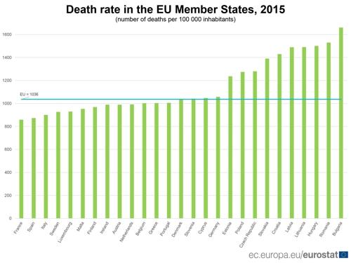 2015년 기준 EU회원국의 사망률 [출처 유로스타트]