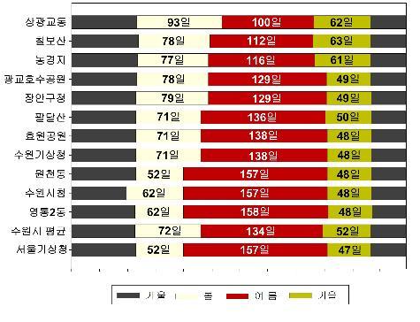 2016∼2017년 수원시 기상수집 지역의 계절일 수 종합표