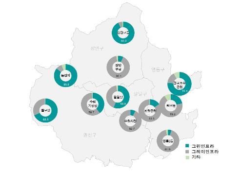 수원시 11개 기상자료수집 지역 반경 500m의 토지이용 비율(%)