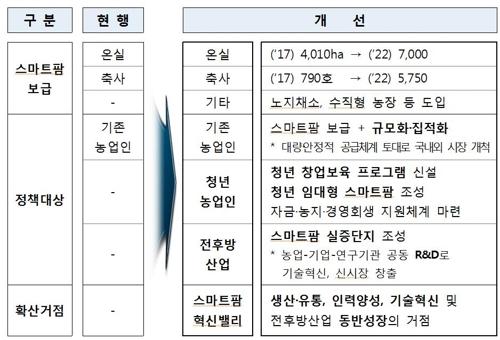 스마트팜 확산 기존 대책과 새 대책 비교