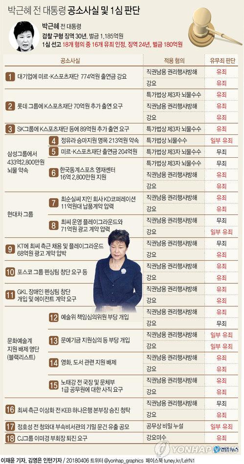 [그래픽] '국정농단' 박근혜 혐의별 1심 유·무죄 판단