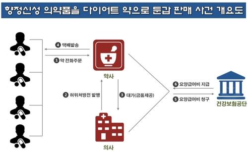 범행 수법 개요도 [부산경찰청 제공=연합뉴스]