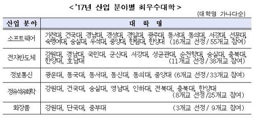 [자료 = 한국대학교육협의회 제공]