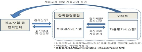 제품포장 자율평가시스템 구축·운영 개요