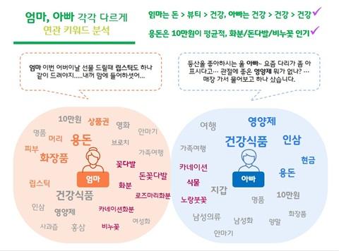 SK텔레콤 빅데이터 분석 결과