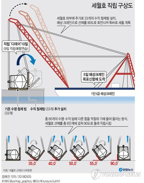 [그래픽] 'D데이 5월 10일' 세월호 바로 세운다