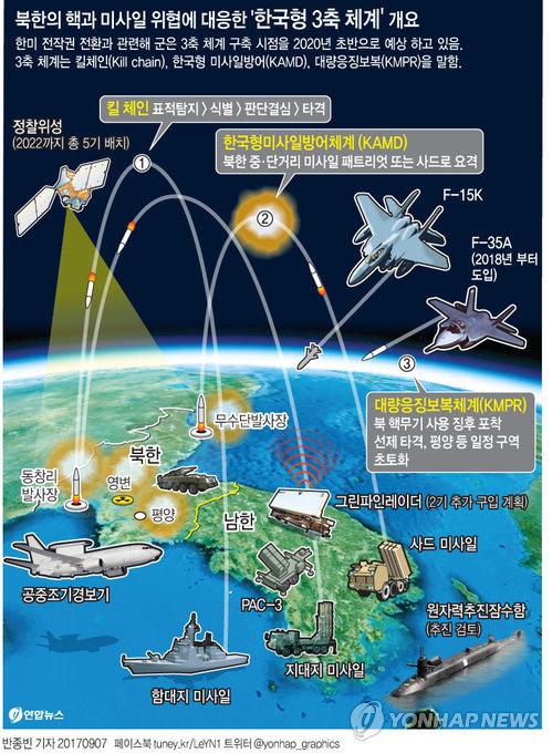 [그래픽] 북한의 핵과 미사일 위협에 대응한 '3축체계' 개요