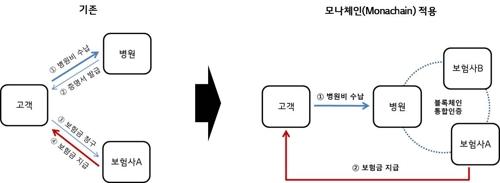 LG CNS의 블록체인 플랫폼 '모나체인'을 적용한 보험금 청구 절차