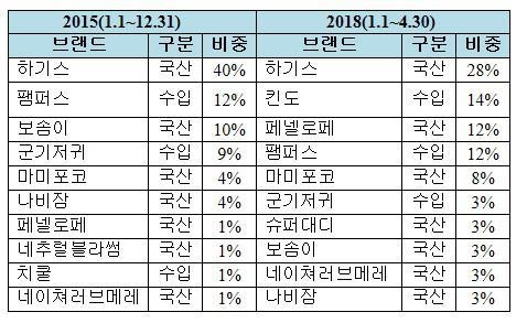 티몬 매출 상위 10개 기저귀 브랜드 매출 비중