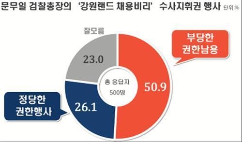 문무일 총장 강원랜드 수사지휘권 행사…부당 51%-정당 26%
