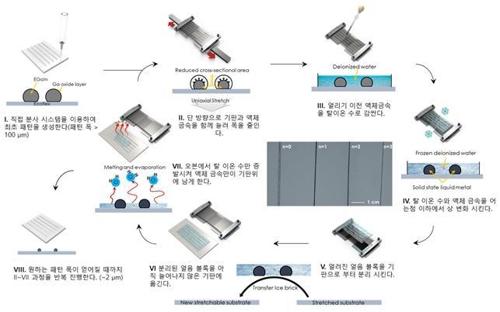 휘고 접히는 액체 금속 전자회로 제작 기술 개발