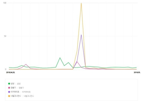 4월20일~5월20일 방송 언급 키워드 검색량 비교