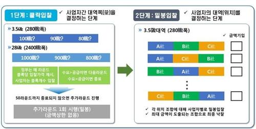 5G 주파수 경매 방식