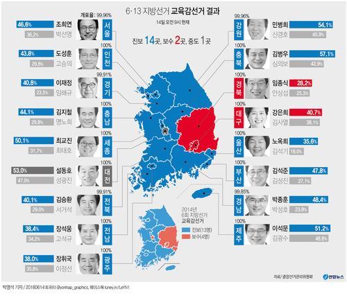 [그래픽] 6·13 지방선거 교육감선거 결과(종합)