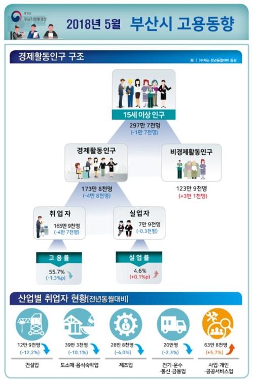 [통계청 제공=연합뉴스]