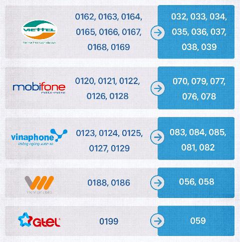 베트남 휴대전화번호 6천만개, 11→10 자릿수로 변경