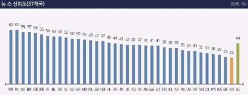 한국인 뉴스 신뢰도 37개국 중 꼴찌…25~34세 16% 불과