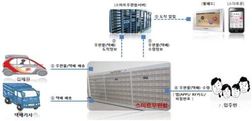 우정사업본부, 공동주택에 스마트우편함시스템 구축 지원