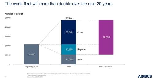 2018∼2037년 전 세계 항공기 규모 및 신규 수요 예상치