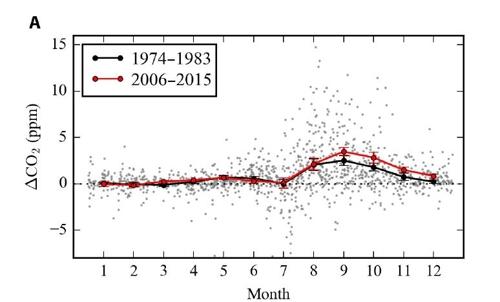 북극 지역 월별 이산화탄소 농도 변화 폭 비교