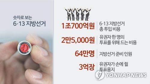 경기도 지방선거 비용 전액보전 후보는 796명