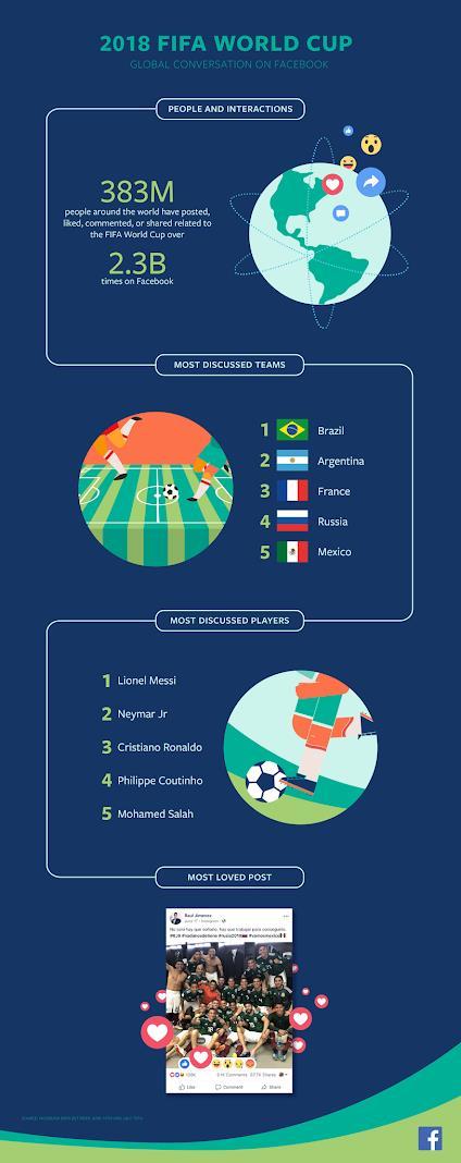 """페이스북 """"월드컵기간 세계 3억8천만명이 23억건 활동"""""""