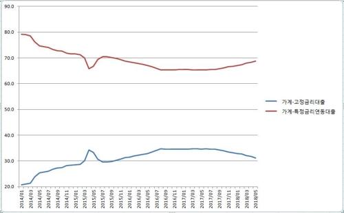 고정금리·변동금리 대출 비중 추이. 잔액 기준