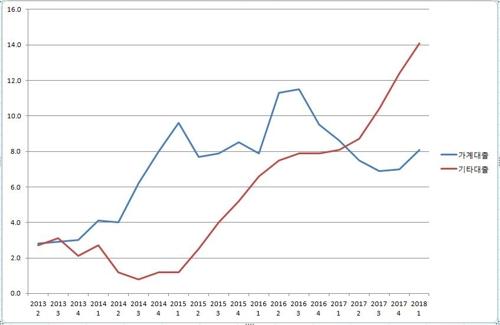 예금은행의 가계대출·기타대출 증가율. 전년동기 대비 기준