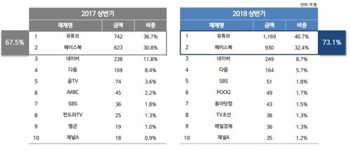 """""""유튜브·페북, 상반기 국내 동영상광고 시장 73% 차지"""""""