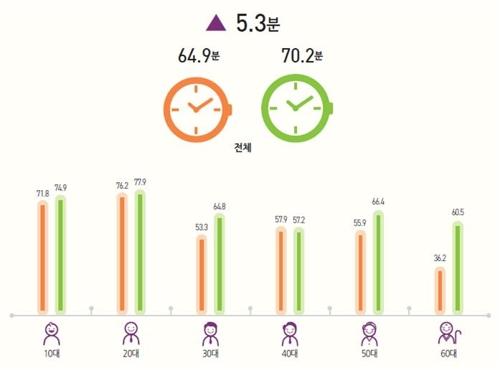 [위클리스마트] SNS에 60대도 가세…평균 이용시간 40대 추월