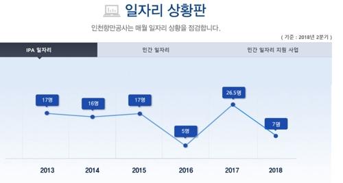 인천항 구인정보가 한눈에…'일자리 포털' 인기