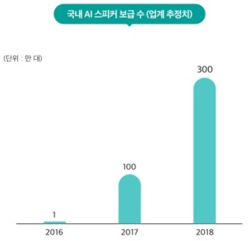 """AI스피커 올해 국내 300만대 보급…7가구당 1대꼴"""