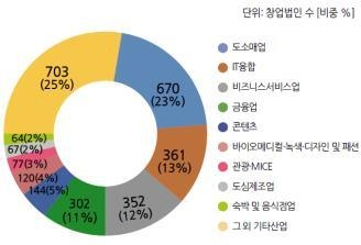 서울 6월 창업법인 산업별 비중