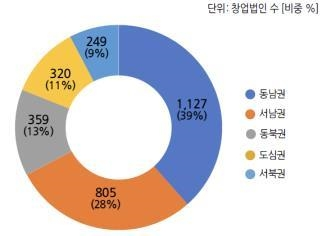서울 창업법인의 권역별 비중