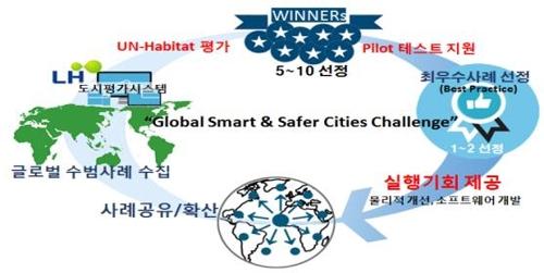 LH, 유엔해비타트와 도시문제 해결 위한 시상식 만든다