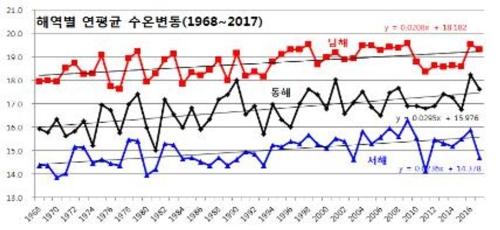 우리나라 해역별 연평균 수온변동 그래프